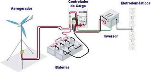 Esquema de instalación eléctrica con generación eólica con aerogenerador.