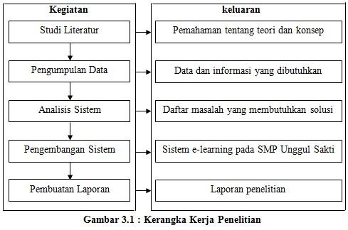Bab Iii Metodologi Penelitian Learning Management System Mahera