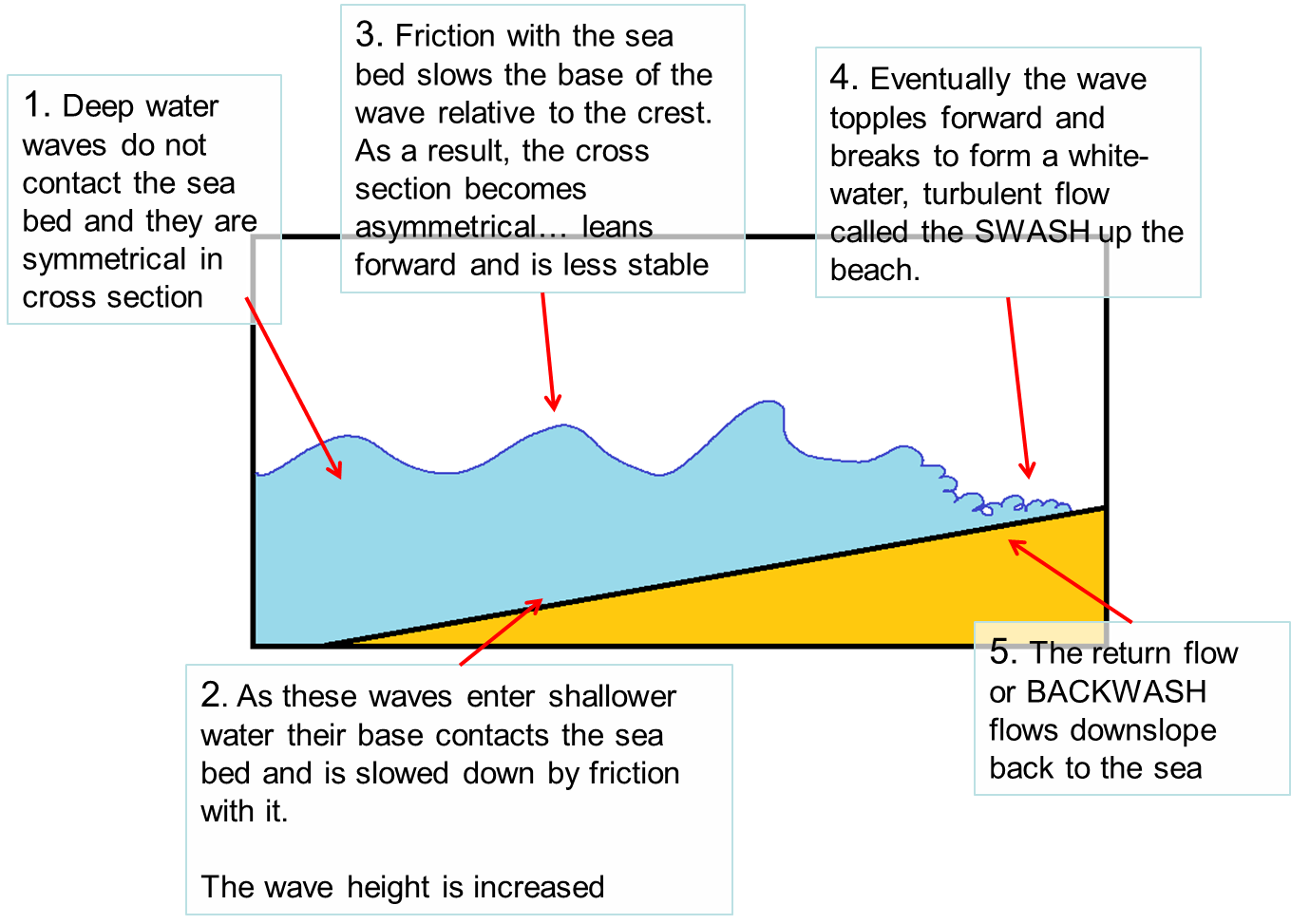Make Sure That You Are Able To Describe And Explain How Waves Change As They Move From Deep Shallow Water Activities Ref Page 145 6 Of The Core Text