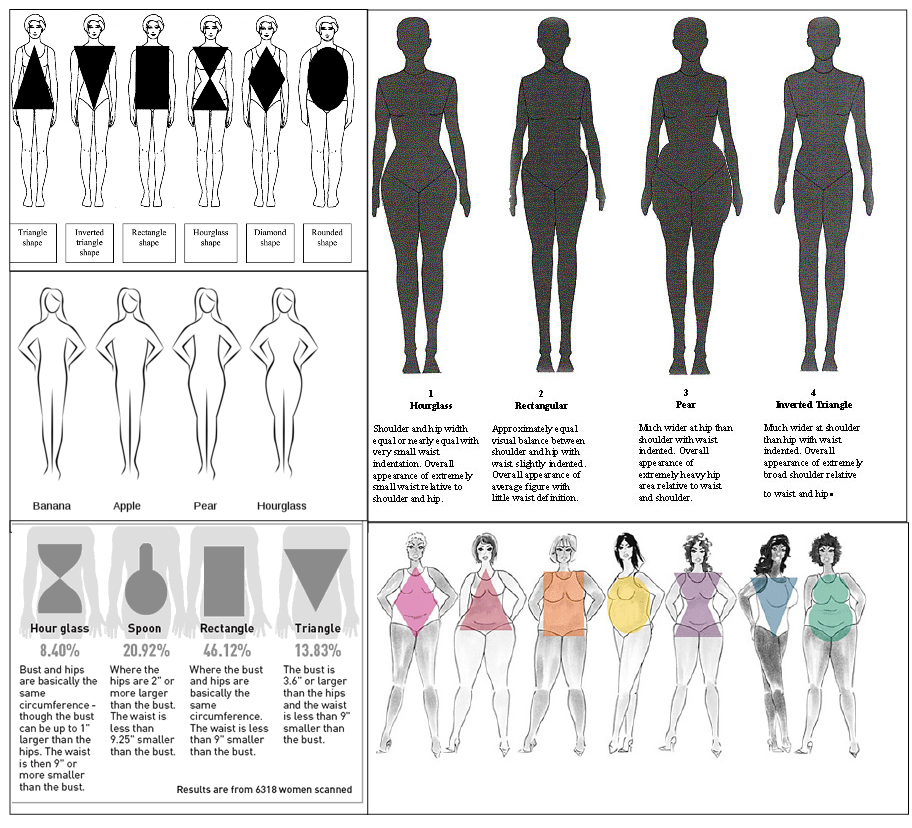 Beauty And What It Means Am I An Apple Or A Pear Part I Body Types As Personality Test