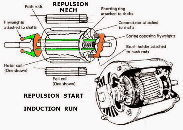 repulsion induction motor working
