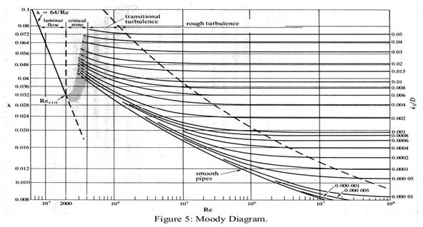 Diagram moody mekanika fluida wiring library mekanika fluida rh adefirmankomara blogspot com moody diagram imperial moody diagram excel ccuart Choice Image