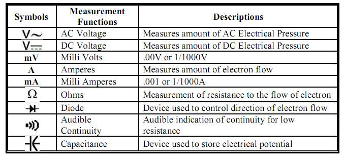 Electrical And Electronic Engineering Multimeter Questions And