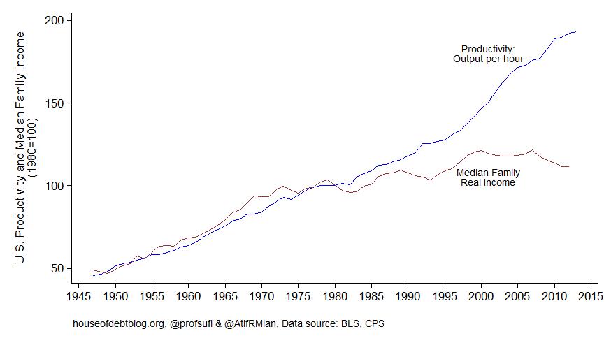 Die Kluft zwischen Produktivität und Median-Realeinkommen in den USA