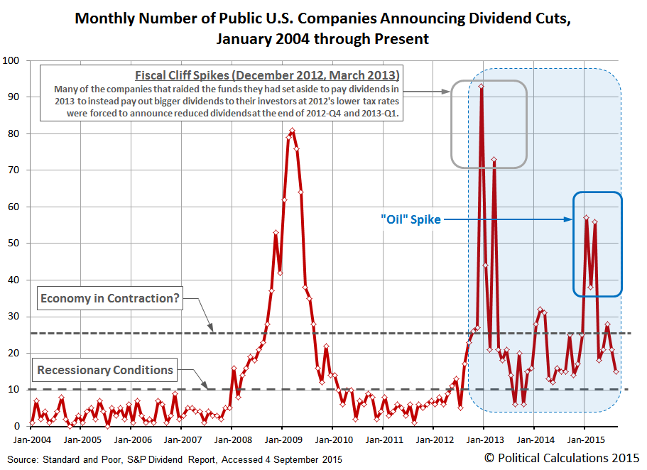 Monthly Number of Public U.S. Companies Announcing Dividend Cuts, 2004-01 thru 2015-08