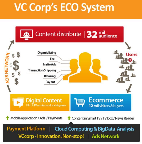 VC Corp Eco System
