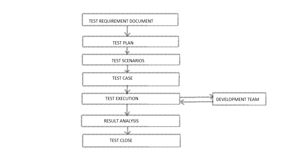 selenium automation framework etl testing life cycle or etl test process. Black Bedroom Furniture Sets. Home Design Ideas