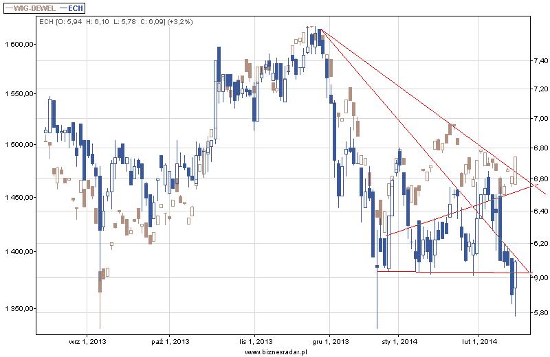 Słabość kursu Echo na tle indeksu WIG-Deweloperzy, wykres 6 miesięczny