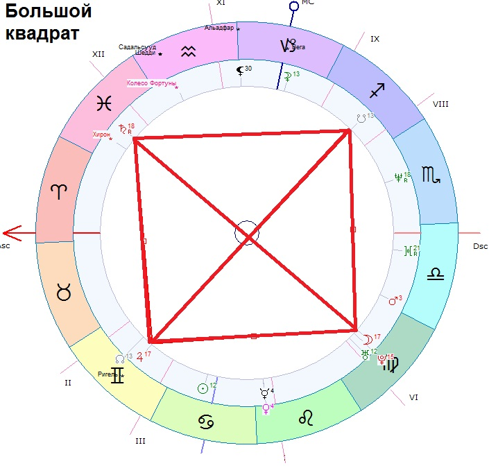 trigon-sekstil-kvadrat