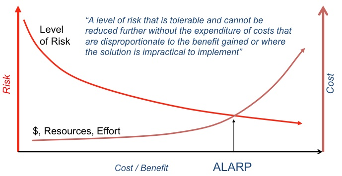 ALARP as low as reasonably practicable