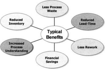 What are the advantages of lean production?