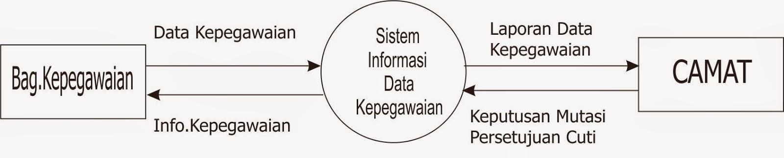 Tetesan tintaku agustus 2014 diagram alir data merupakan model dari sistem untuk menggambarkan pembagian sistem ke modul yang lebih kecil salah satu keuntungan menggunakan diagram alir ccuart Gallery