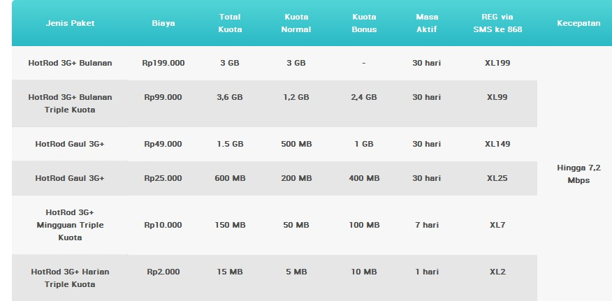 think good one: Cara Daftar Paket Android Internetan XL Terbaru 2013
