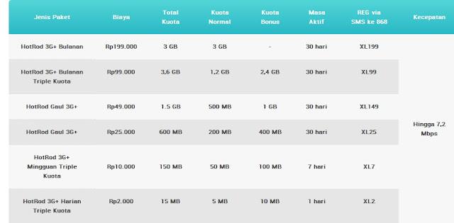 Cara Daftar Paket Android Internetan XL Terbaru 2013