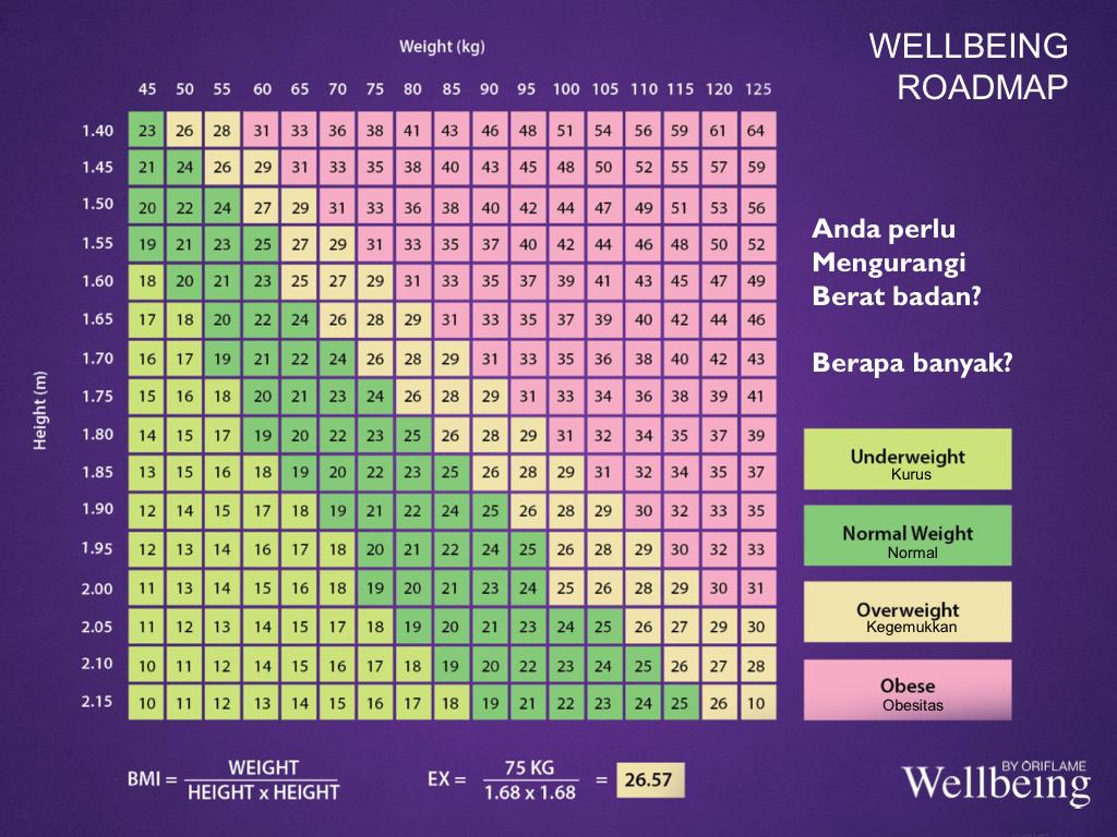 Diet Bahagia: Turun 8 kg dalam 1 bulan