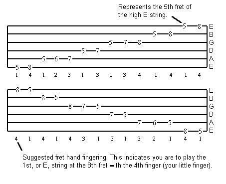 guitar 4 everyone: SOME TABLATURE EXERCISES