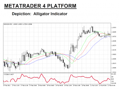 ejemplo del indicador Alligator