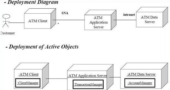 Komponen diagram diagram uml my ime deploy diagram ccuart Images