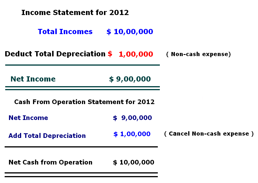 why is depreciation added to net income to determine cash flow from operations