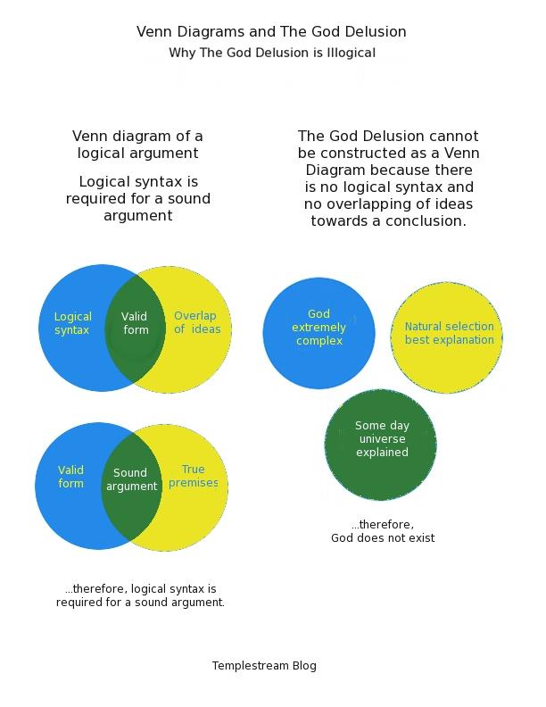 Law Of Syllogism Venn Diagram Diy Wiring Diagrams