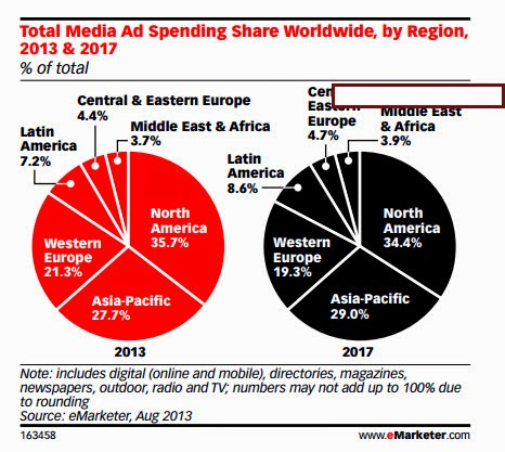 Global Ad spends across Europe and N America to decline , Asia pacific to account for 29% global spends