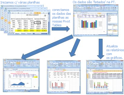VBA Brazil Specialist®: VBA Excel - Manipulando Tabela Dinâmica ...