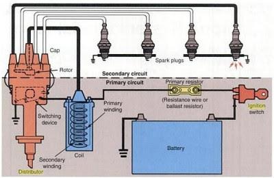 Gambar. sistem pengapian konvensional