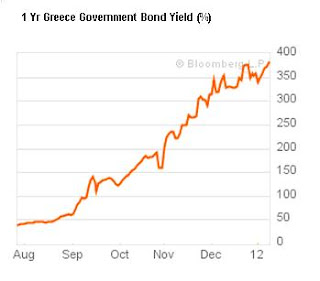 1 year Greece government bond yield