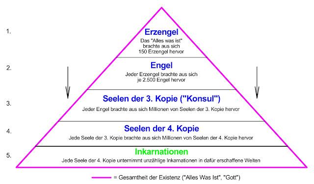 Hierarchie der Schöpfung, Engelhierarchie