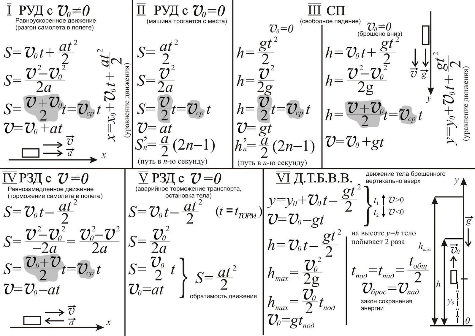 Кинематика формулы 7класс