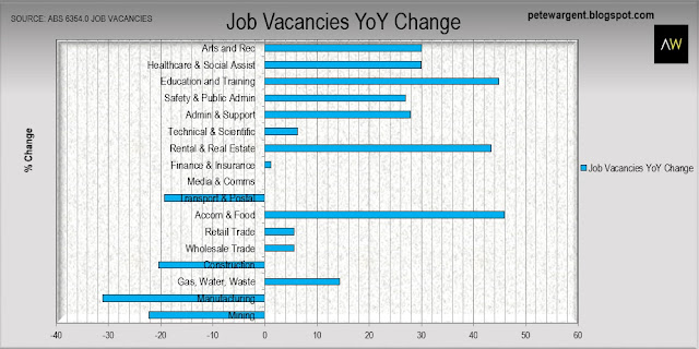 Job vacancies yoy change
