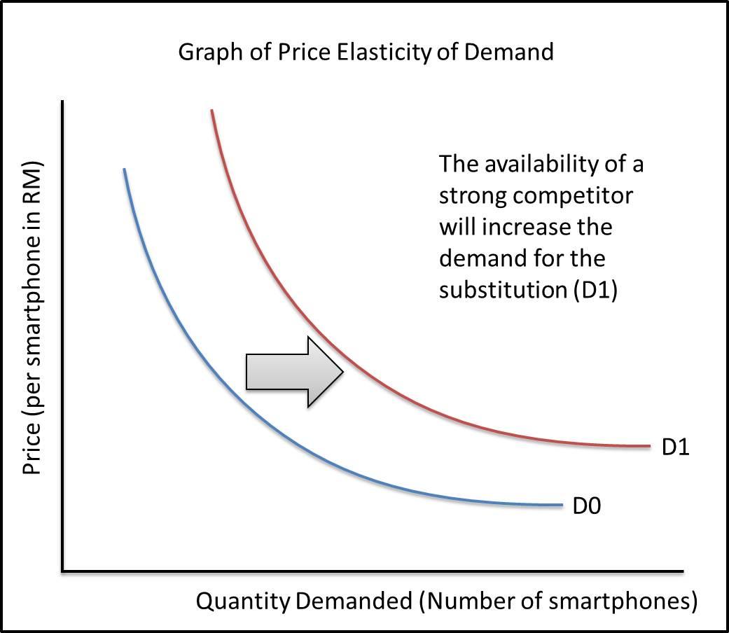 primark elasticity of demand