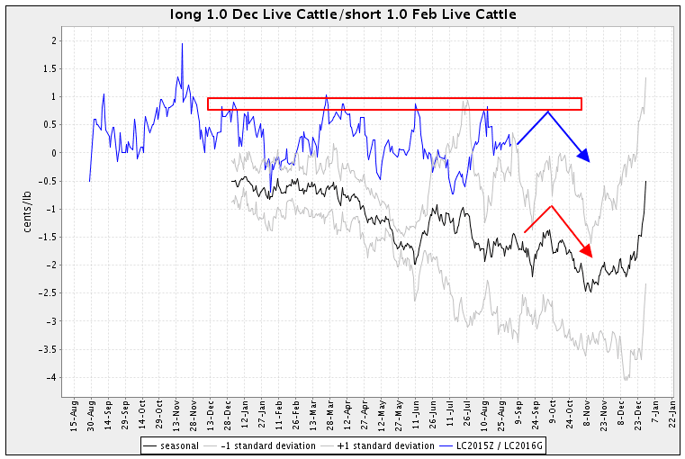 Trading spreads Live Cattle futures