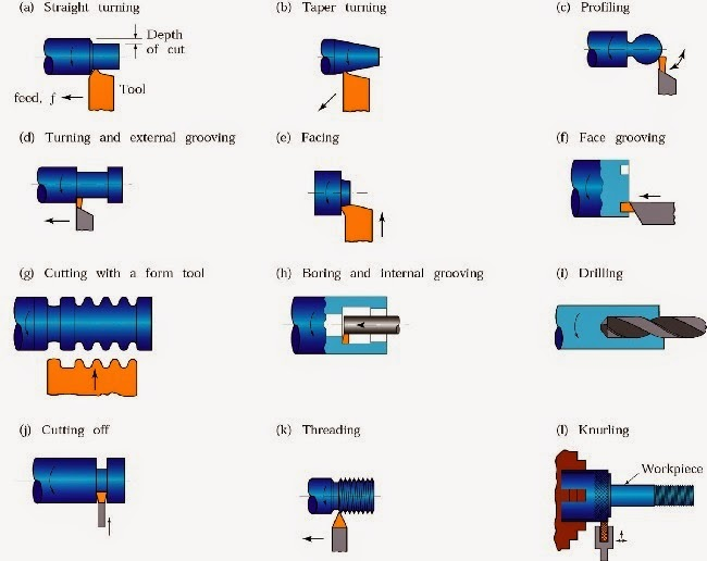 operations performed on lathe machine