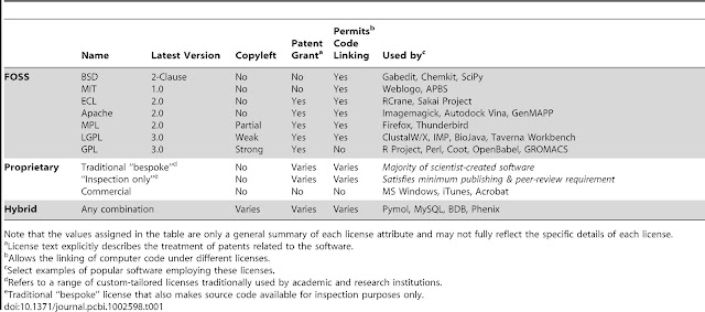Summary of select attributes of cited licenses types