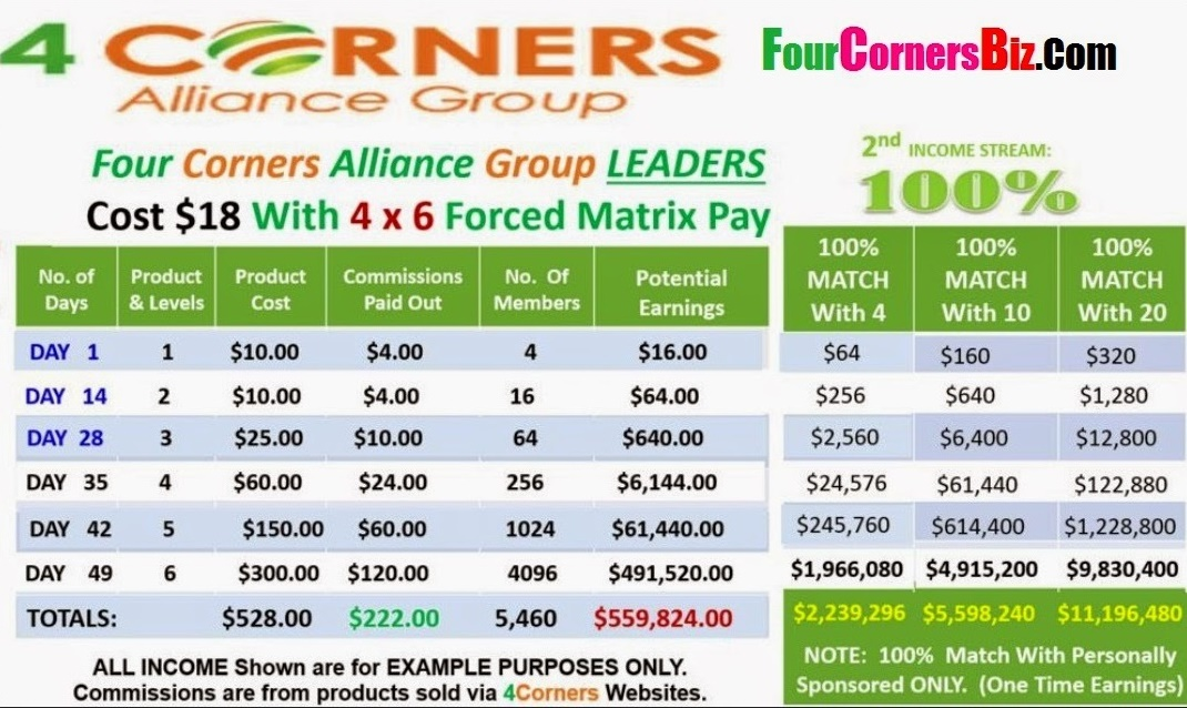 http://www.fourcornersbiz.com/join