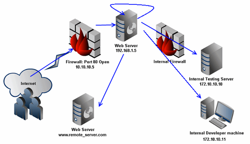 how to buy a web server