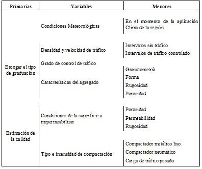 Análisis de Factores que pueden afectar la Elección y Comportamiento de los Ligantes