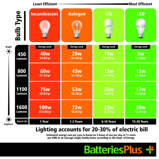 Difference Between Incandescent Halogen CFL And LED Bulbs