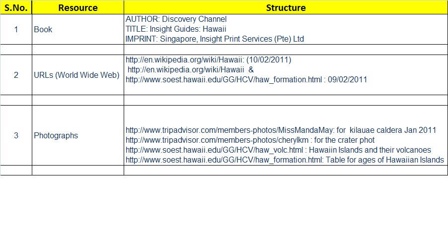 bibliography for project
