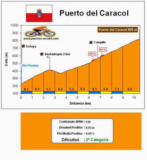 Altimetría Puerto del Caracol