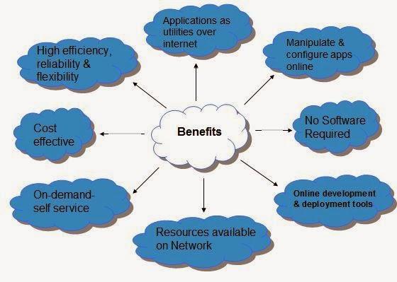 ماهي الحوسبة  السحابية أو السحابة الالكترونية Cloud Computing Overview