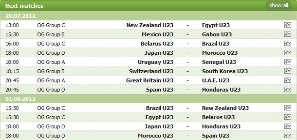 Jadual Perlawanan Bola Sepak Olimpik London 2012 | Peringkat Kumpulan