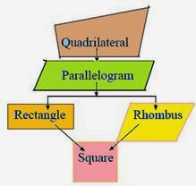 Quadrilateral and Its Types, Properties of a Parallelogram, Mid-Point Theorem, NCERT Revision Notes Class 9 (IX) Mathematics, NCERT solution, NCERT Solved Question Answers.