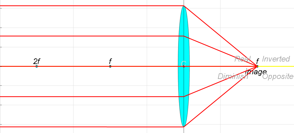 Ejss Thin Converging Diverging Lens Ray Diagram Lens Inquiry