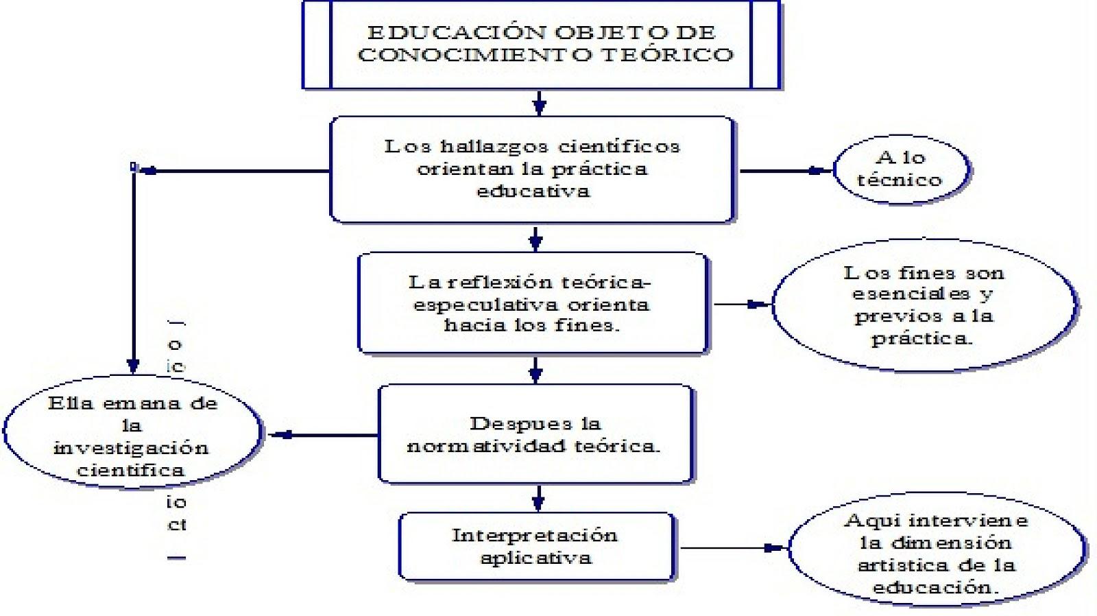 leyes de la pedagogia: