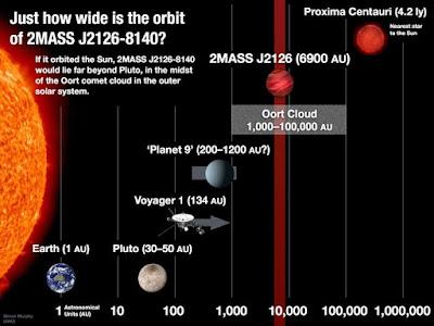 Cientistas descobrem o maior sistema solar conhecido do universo