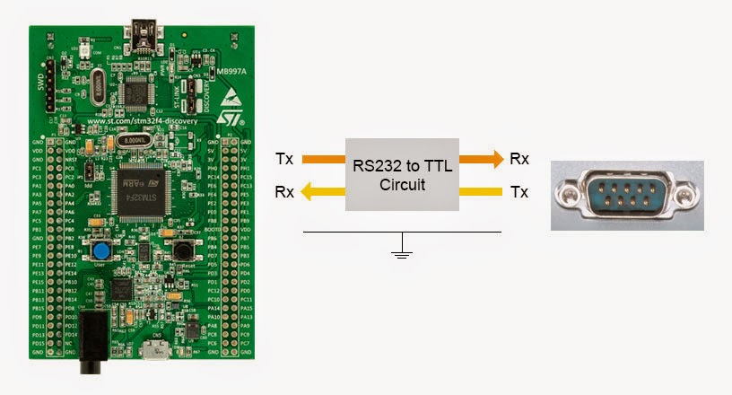 Embedded System Engineering: STM32F4 Discovery Tutorial 6 - USART