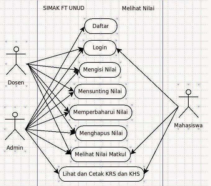 Belajar uml use case kade kapoers blog menurut diagram use case diatas dapat kita ada 8 buah aktifitas yang dapat dilakukan berikut saya jabarkan penjelasannya diagram diatas ccuart Gallery
