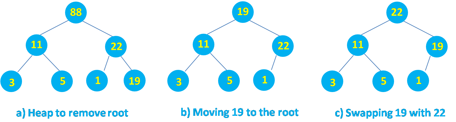 Heap Sort : Removing Root and Rebuilding Heap